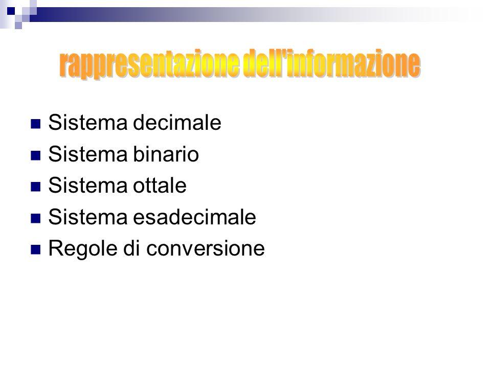 Sistema decimale Sistema binario Sistema ottale Sistema esadecimale Regole di conversione
