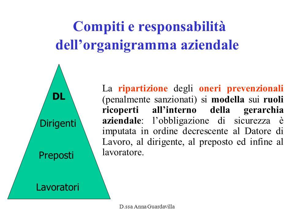 D.ssa Anna Guardavilla Compiti e responsabilità dellorganigramma aziendale La ripartizione degli oneri prevenzionali (penalmente sanzionati) si modell
