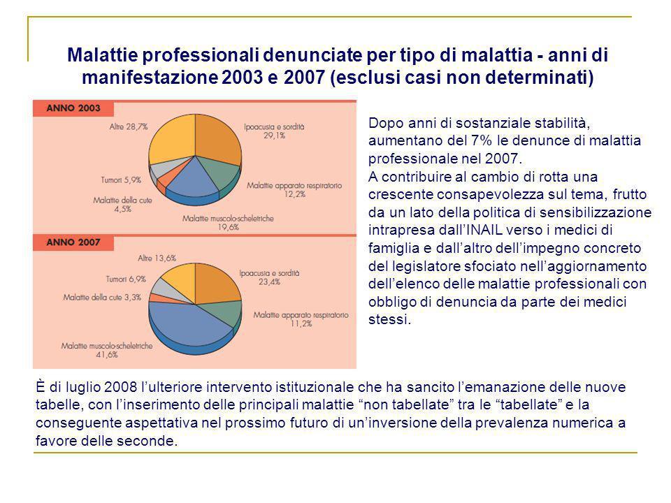 Malattie professionali denunciate per tipo di malattia - anni di manifestazione 2003 e 2007 (esclusi casi non determinati) Dopo anni di sostanziale st