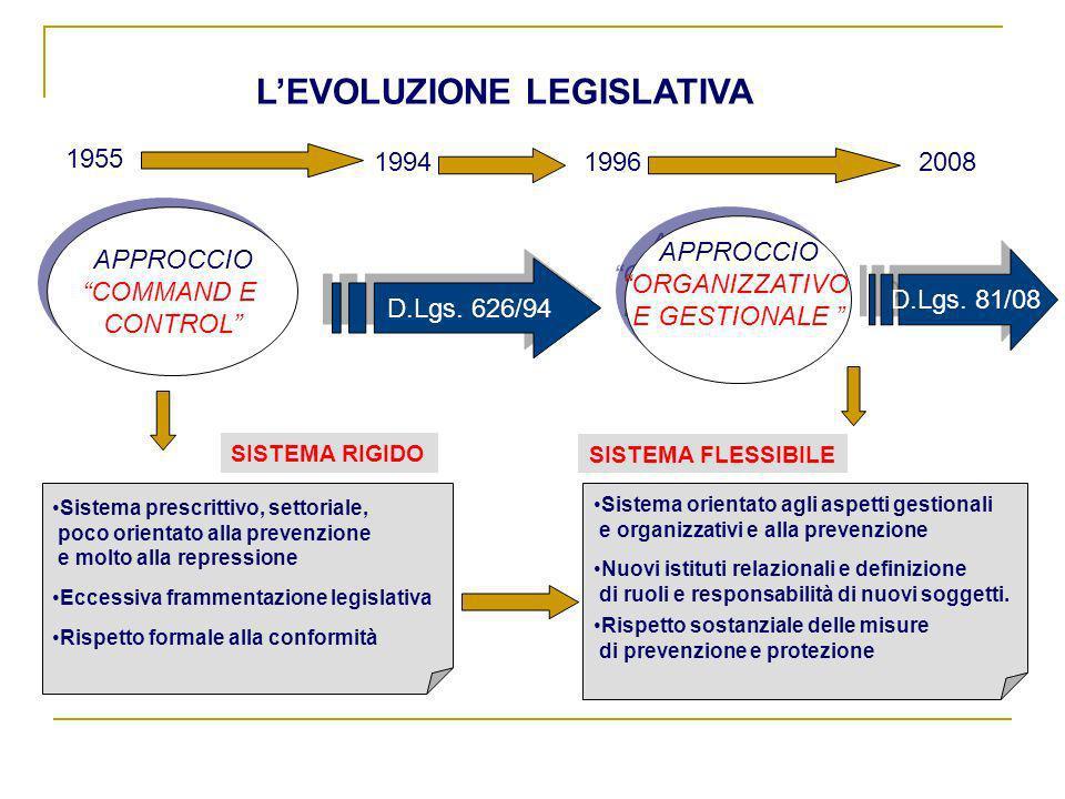 APPROCCIO COMMAND E CONTROL APPROCCIO COMMAND E CONTROL APPROCCIO ORGANIZZATIVO E GESTIONALE APPROCCIO ORGANIZZATIVO E GESTIONALE D.Lgs. 626/94 1955 1