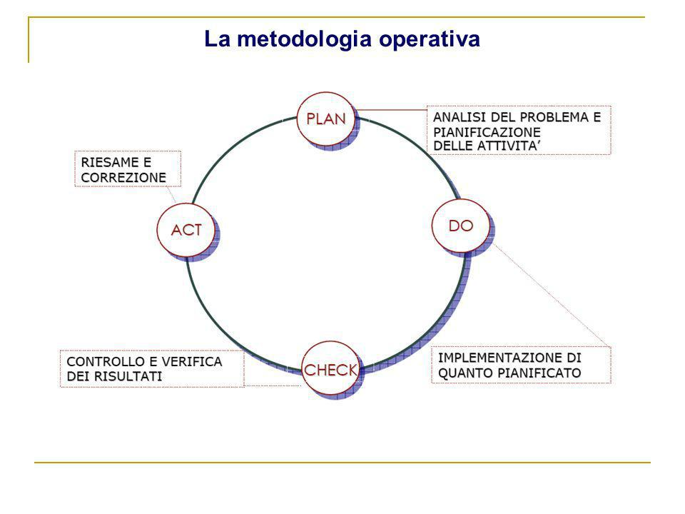 La metodologia operativa