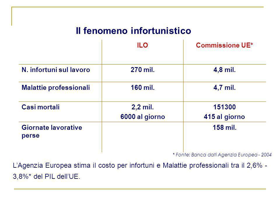 Il fenomeno infortunistico LAgenzia Europea stima il costo per infortuni e Malattie professionali tra il 2,6% - 3,8%* del PIL dellUE. * Fonte: Banca d