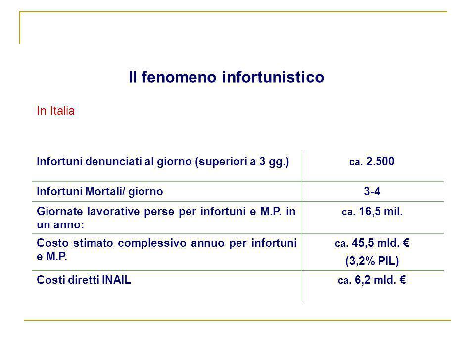 In Italia Il fenomeno infortunistico Infortuni denunciati al giorno (superiori a 3 gg.) ca. 2.500 Infortuni Mortali/ giorno 3-4 Giornate lavorative pe