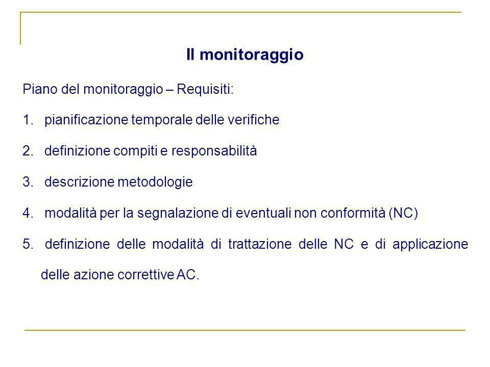 Piano del monitoraggio – Requisiti: 1. pianificazione temporale delle verifiche 2. definizione compiti e responsabilità 3. descrizione metodologie 4.