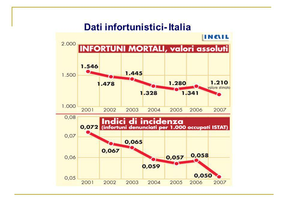 Dati infortunistici- Italia