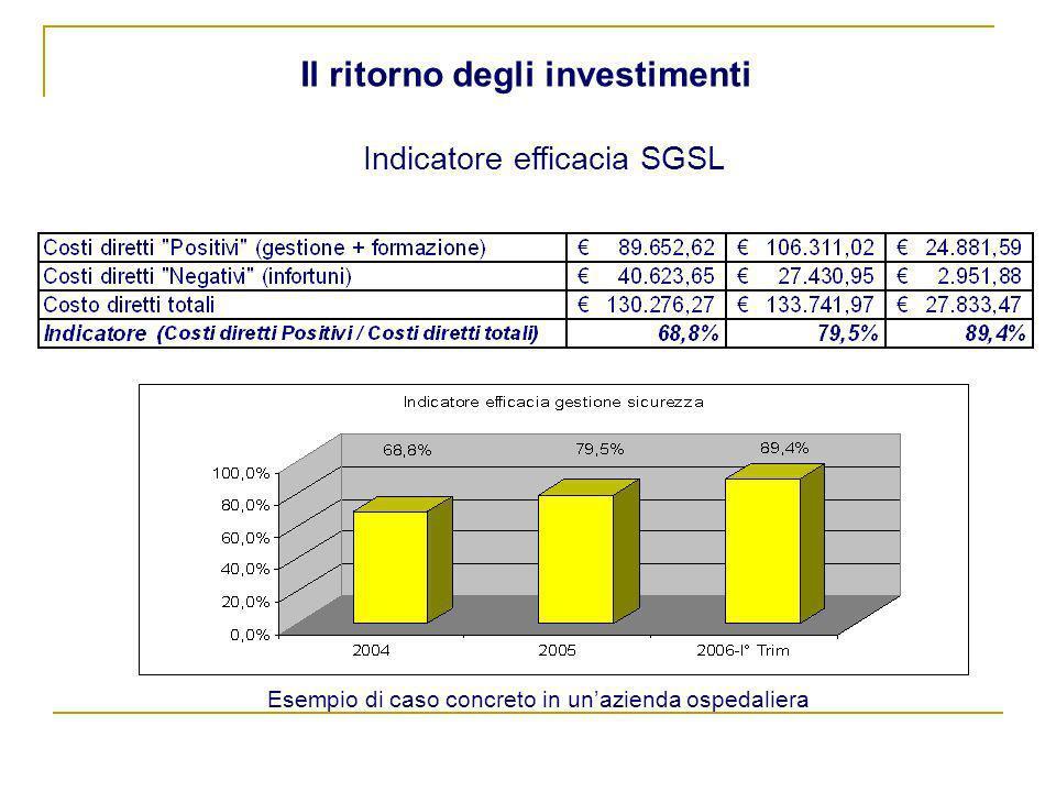 Indicatore efficacia SGSL Il ritorno degli investimenti Esempio di caso concreto in unazienda ospedaliera