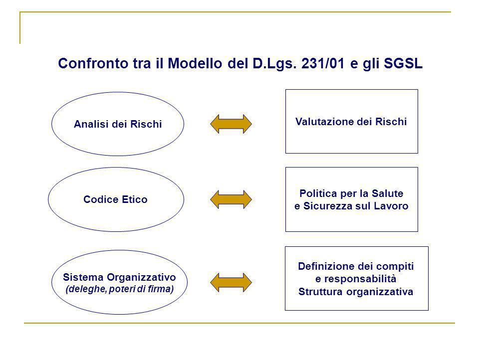 Confronto tra il Modello del D.Lgs. 231/01 e gli SGSL Analisi dei Rischi Sistema Organizzativo (deleghe, poteri di firma) Codice Etico Valutazione dei