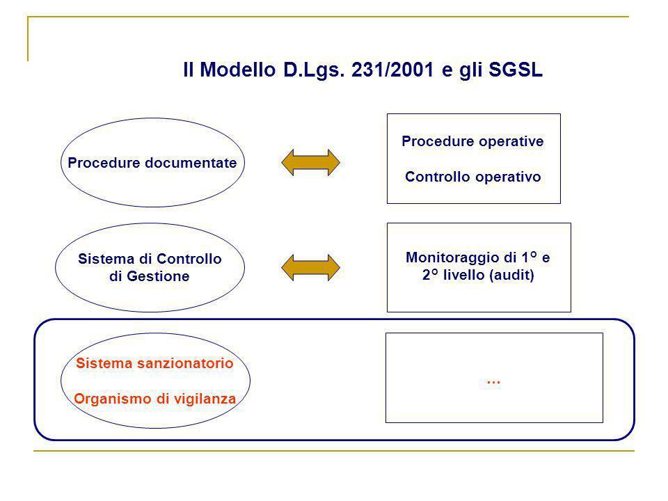 Il Modello D.Lgs. 231/2001 e gli SGSL Procedure documentate Sistema sanzionatorio Organismo di vigilanza Sistema di Controllo di Gestione Procedure op