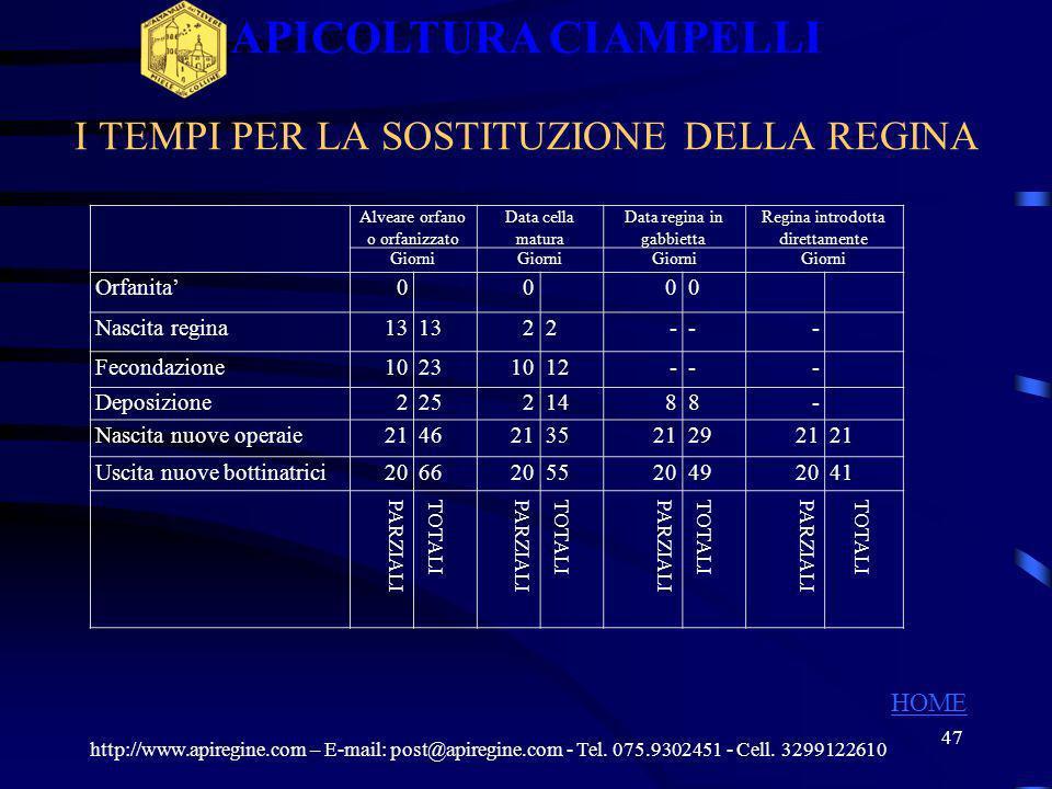 46 Preparazione alveari per la fecondazione http://www.apiregine.com – E-mail: post@apiregine.com - Tel. 075.9302451 - Cell. 3299122610 APICOLTURA CIA