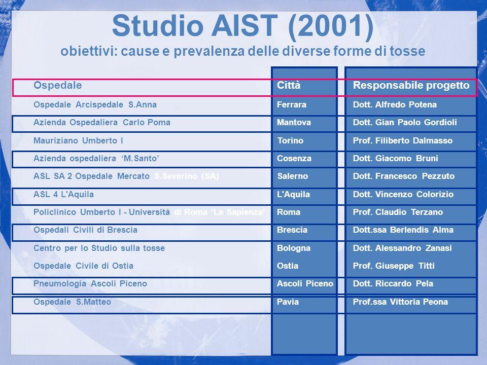 Studio AIST (2001) obiettivi: cause e prevalenza delle diverse forme di tosse OspedaleCittàResponsabile progetto Ospedale Arcispedale S.AnnaFerraraDot