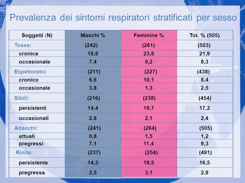 Soggetti (N)Maschi %Femmine %Tot. % (505) Tosse: (242) (261) (503) cronica19,823,821,9 occasionale7,49,28,3 Espettorato: (211) (227) (438) cronico6,61