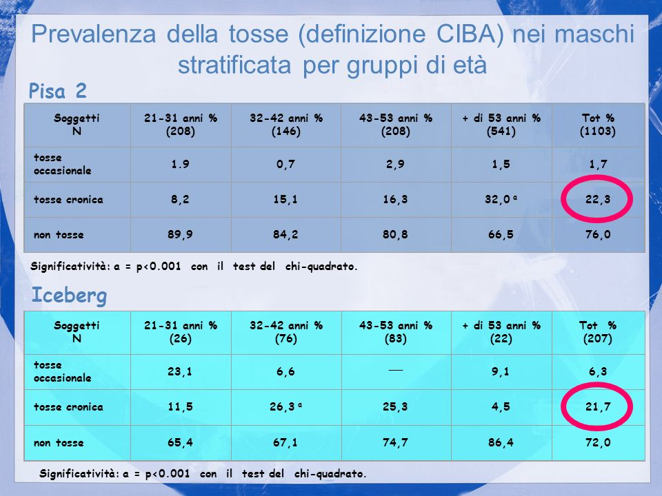 Soggetti N 21-31 anni % (26) 32-42 anni % (76) 43-53 anni % (83) + di 53 anni % (22) Tot % (207) tosse occasionale 23,16,6 __ 9,16,3 tosse cronica11,5