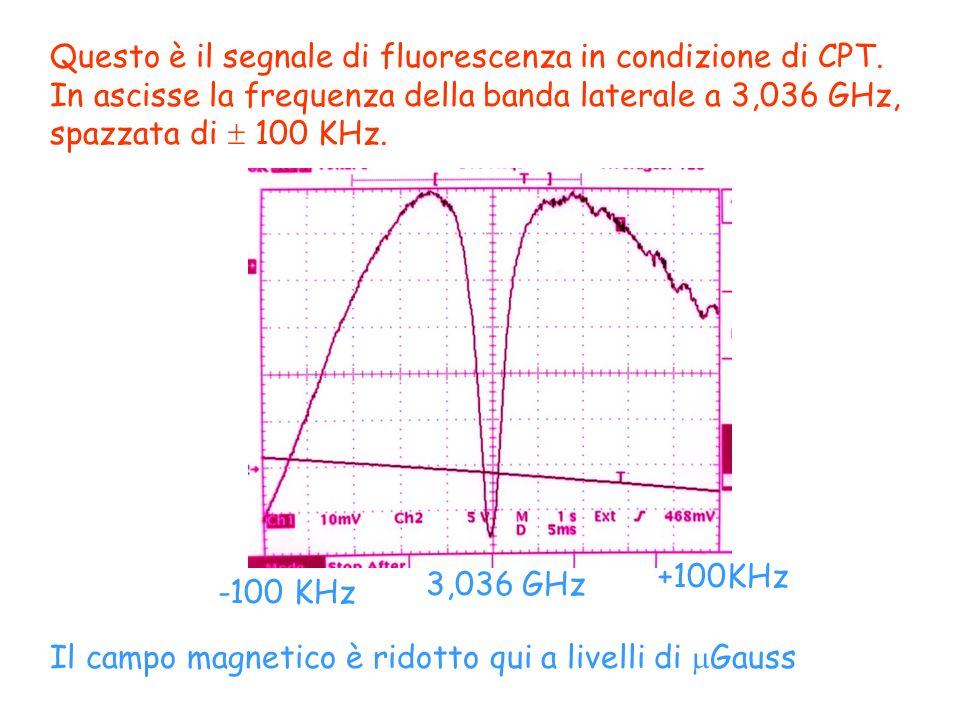 Questo è il segnale di fluorescenza in condizione di CPT. In ascisse la frequenza della banda laterale a 3,036 GHz, spazzata di 100 KHz. -100 KHz 3,03
