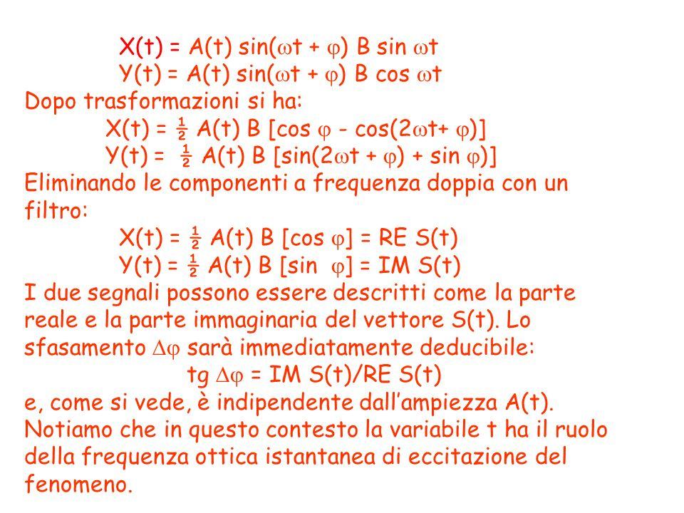 X(t) = A(t) sin( t + ) B sin t Y(t) = A(t) sin( t + ) B cos t Dopo trasformazioni si ha: X(t) = ½ A(t) B [cos - cos(2 t+ )] Y(t) = ½ A(t) B [sin(2 t +