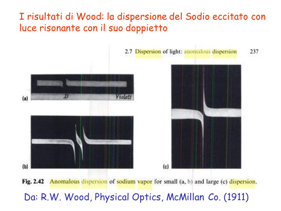 Da: R.W. Wood, Physical Optics, McMillan Co. (1911) I risultati di Wood: la dispersione del Sodio eccitato con luce risonante con il suo doppietto