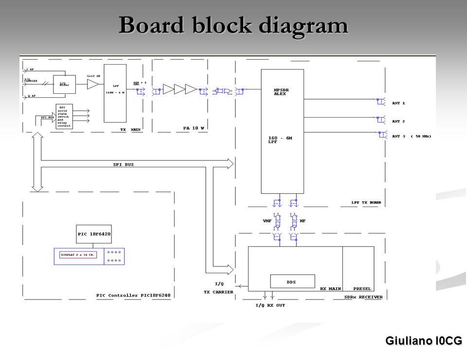 Board block diagram Giuliano I0CG
