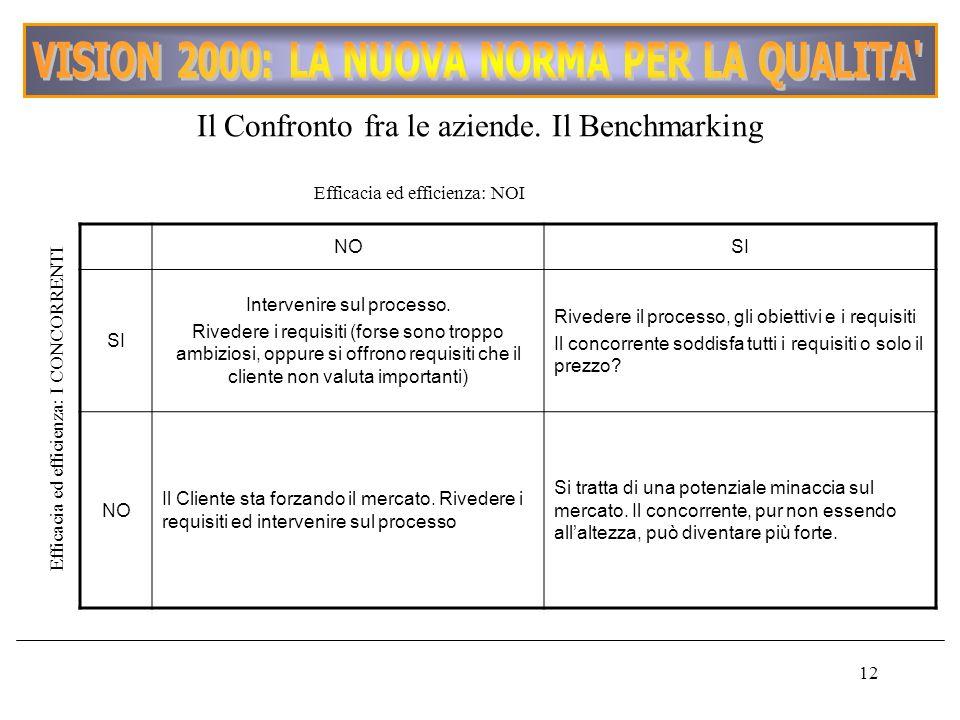12 Il Confronto fra le aziende. Il Benchmarking NOSI Intervenire sul processo. Rivedere i requisiti (forse sono troppo ambiziosi, oppure si offrono re