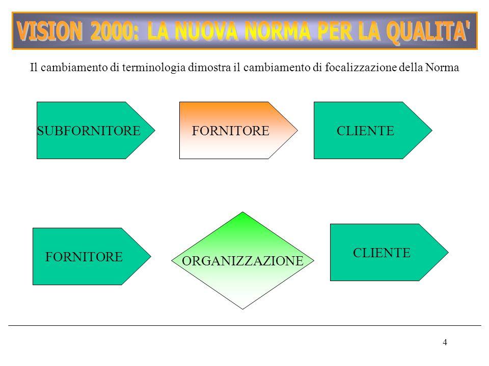 4 Il cambiamento di terminologia dimostra il cambiamento di focalizzazione della Norma SUBFORNITOREFORNITORECLIENTE FORNITORE CLIENTE ORGANIZZAZIONE
