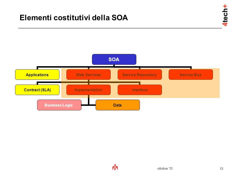ottobre 13 13 Elementi costitutivi della SOA SOA ApplicationsWeb Services Contract (SLA)Implementation Business LogicData Interface Service Repository