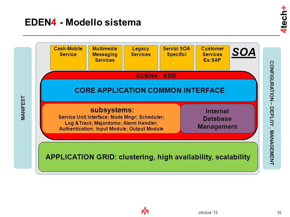ottobre 13 19 EDEN4 - Modello sistema SOA CORE APPLICATION COMMON INTERFACE APPLICATION GRID: clustering, high availability, scalability CONFIGURATION