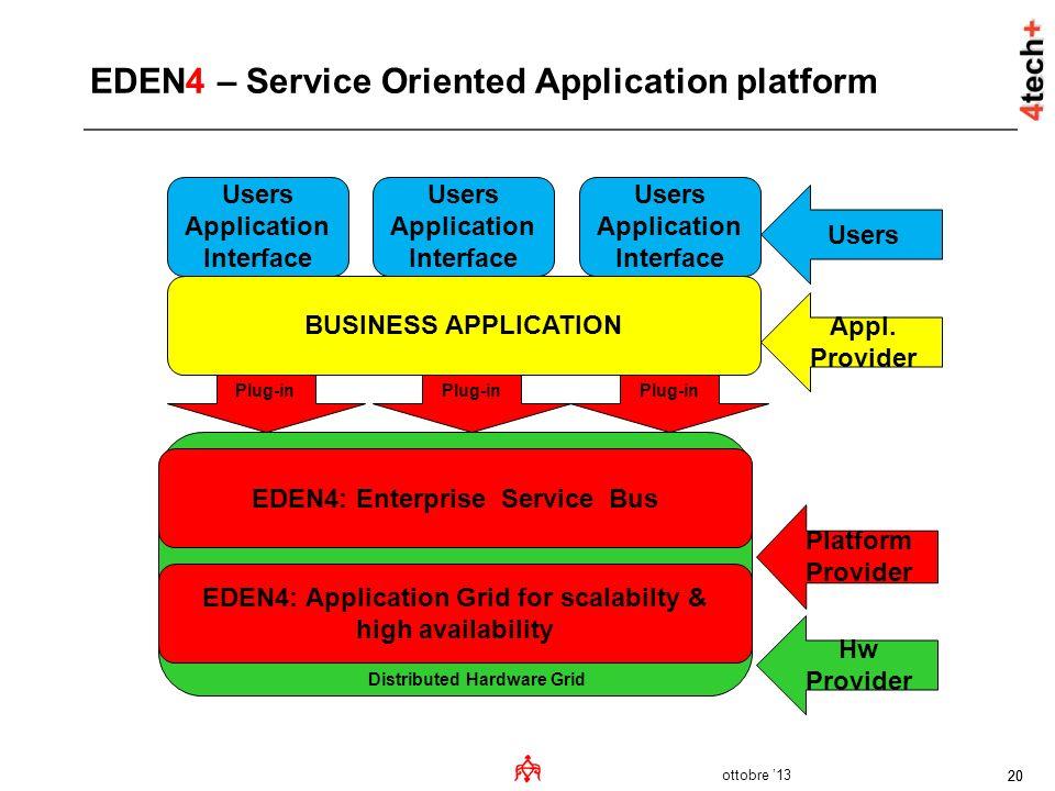 ottobre 13 20 BUSINESS APPLICATION EDEN4: Enterprise Service Bus EDEN4: Application Grid for scalabilty & high availability Users Application Interfac