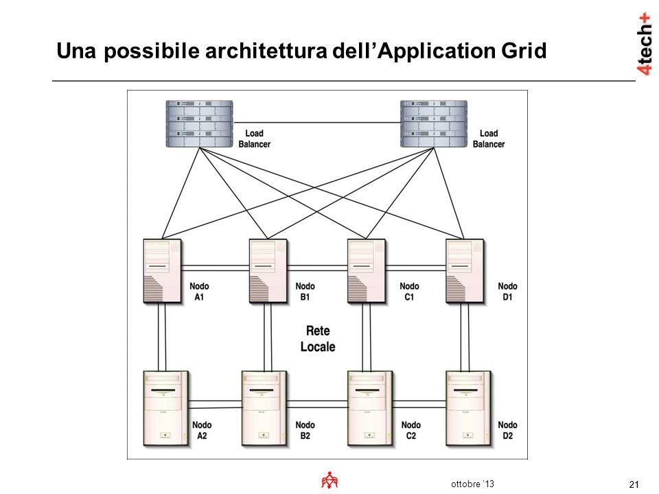 ottobre 13 21 Una possibile architettura dellApplication Grid
