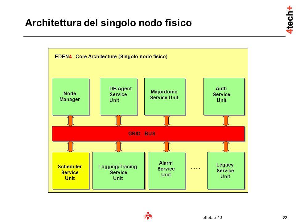 ottobre 13 22 Architettura del singolo nodo fisico Node Manager Scheduler Service Unit Logging/Tracing Service Unit Alarm Service Unit Legacy Service