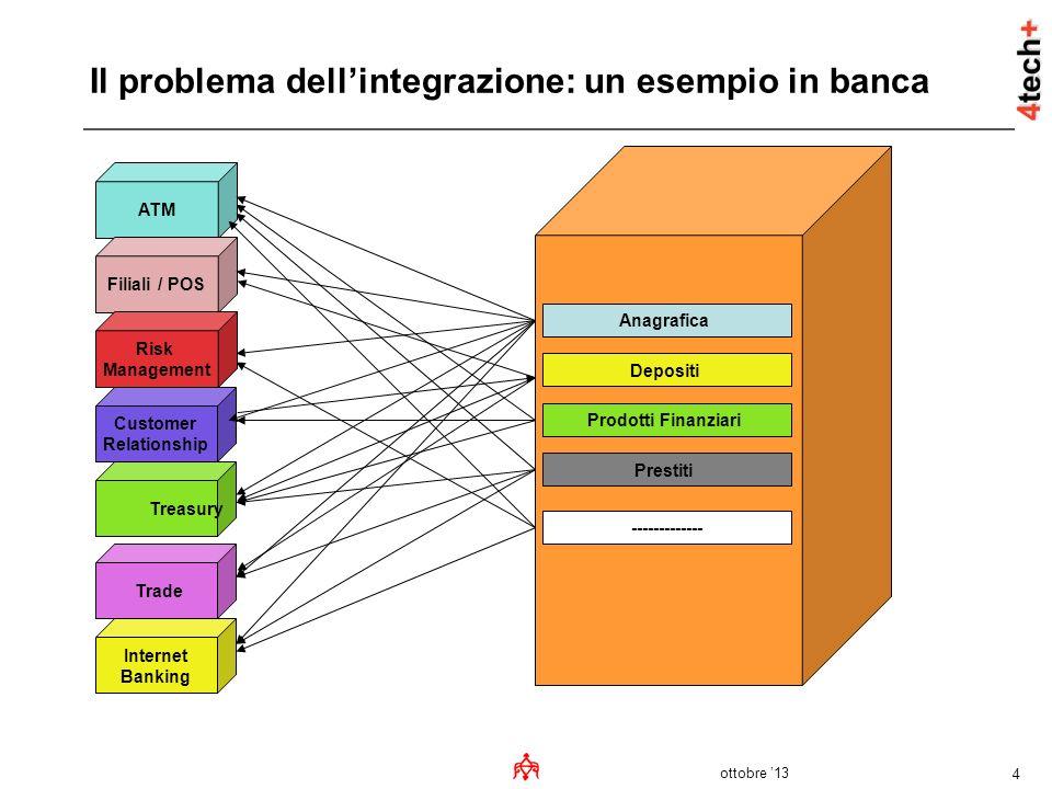 ottobre 13 4 Il problema dellintegrazione: un esempio in banca ATM Filiali / POS Risk Management Customer Relationship Treasury Trade Internet Banking