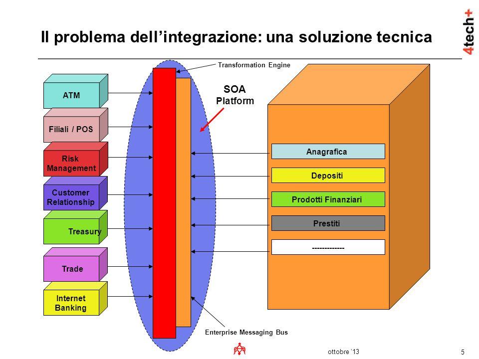 ottobre 13 5 Il problema dellintegrazione: una soluzione tecnica ------------- Enterprise Messaging Bus Transformation Engine ATM Filiali / POS Risk M