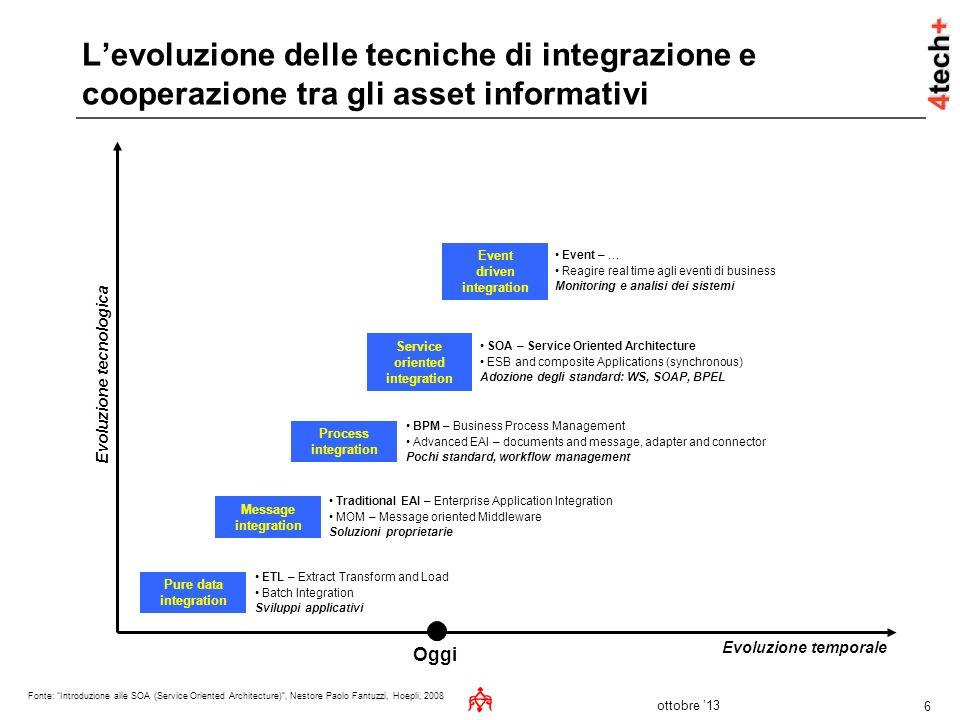 ottobre 13 6 Levoluzione delle tecniche di integrazione e cooperazione tra gli asset informativi Pure data integration ETL – Extract Transform and Loa