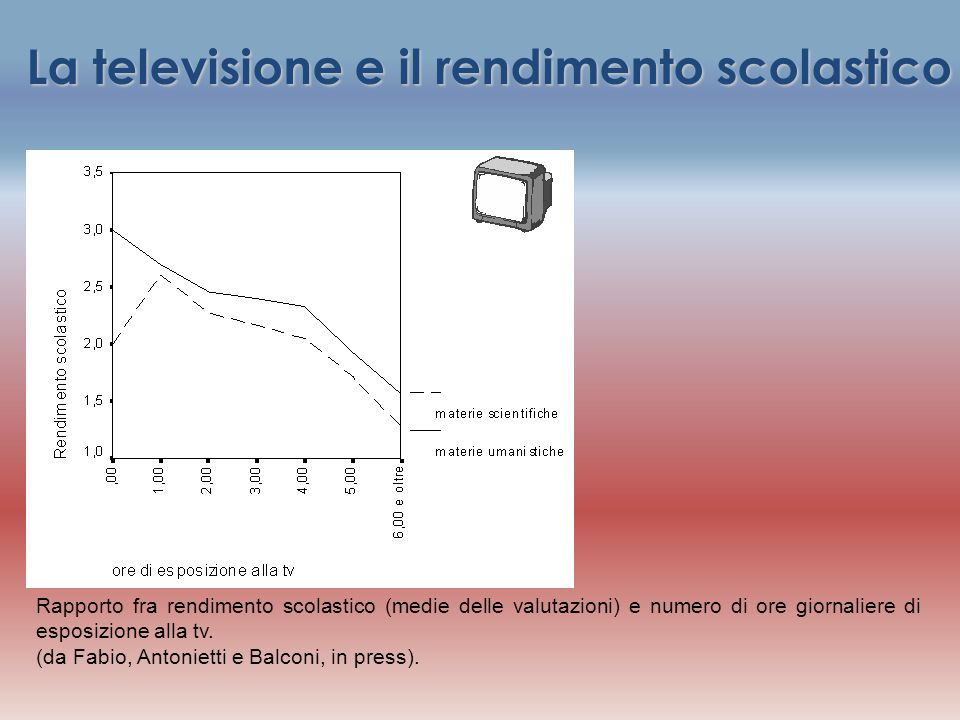La televisione e il rendimento scolastico Rapporto fra rendimento scolastico (medie delle valutazioni) e numero di ore giornaliere di esposizione alla