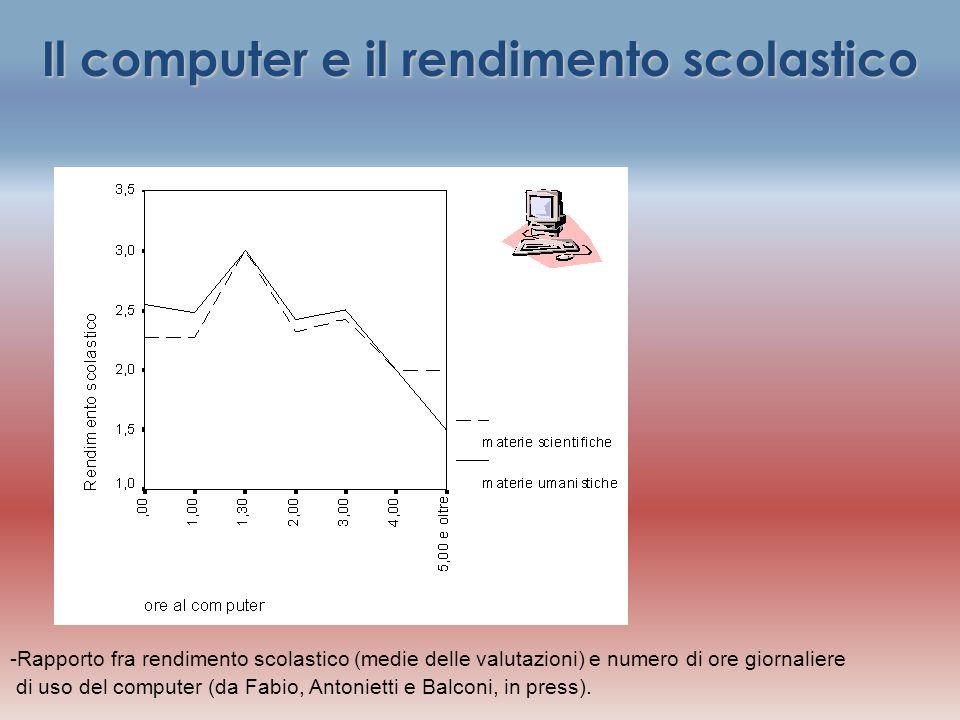 Il computer e il rendimento scolastico -Rapporto fra rendimento scolastico (medie delle valutazioni) e numero di ore giornaliere di uso del computer (