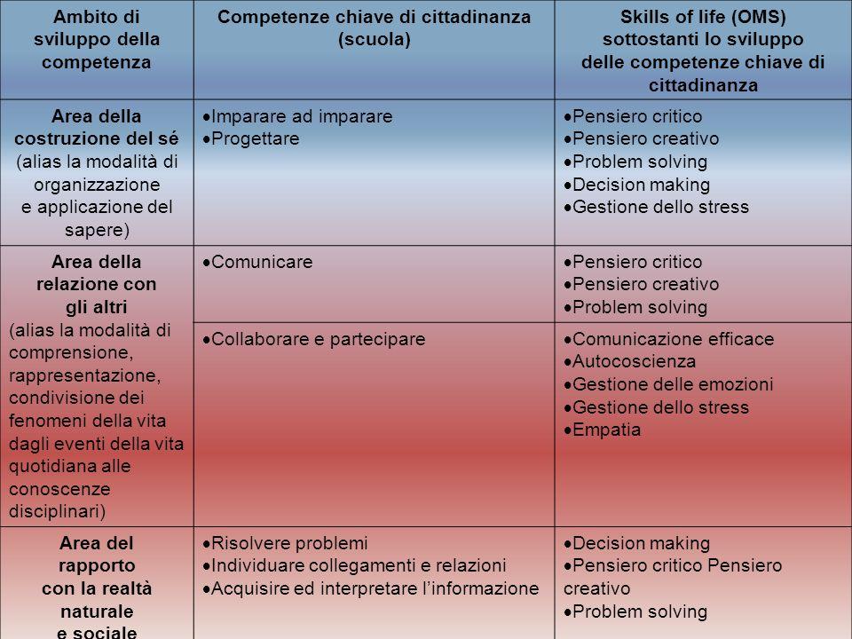 Ambito di sviluppo della competenza Competenze chiave di cittadinanza (scuola) Skills of life (OMS) sottostanti lo sviluppo delle competenze chiave di
