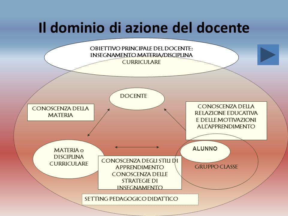 Il dominio di azione del docente DOCENTE ALUNNO MATERIA o DISCIPLINA CURRICULARE CONOSCENZA DELLA RELAZIONE EDUCATIVA E DELLE MOTIVAZIONI ALLAPPRENDIM