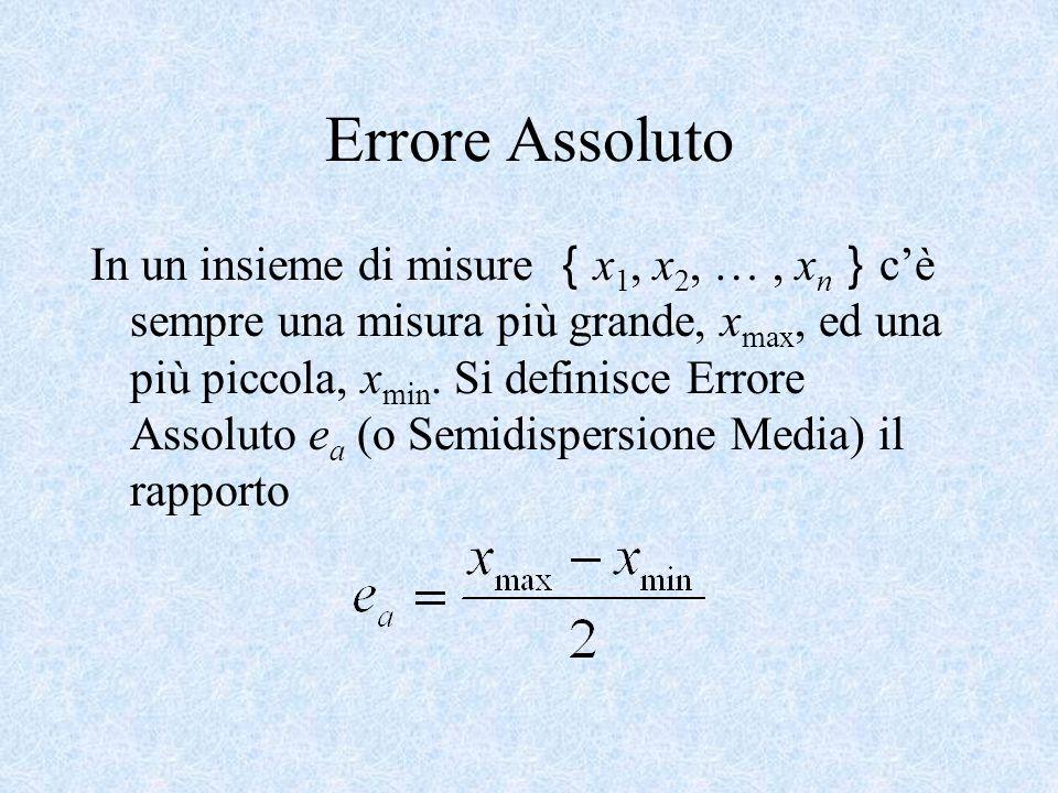 Errore Assoluto In un insieme di misure x 1, x 2, …, x n cè sempre una misura più grande, x max, ed una più piccola, x min. Si definisce Errore Assolu