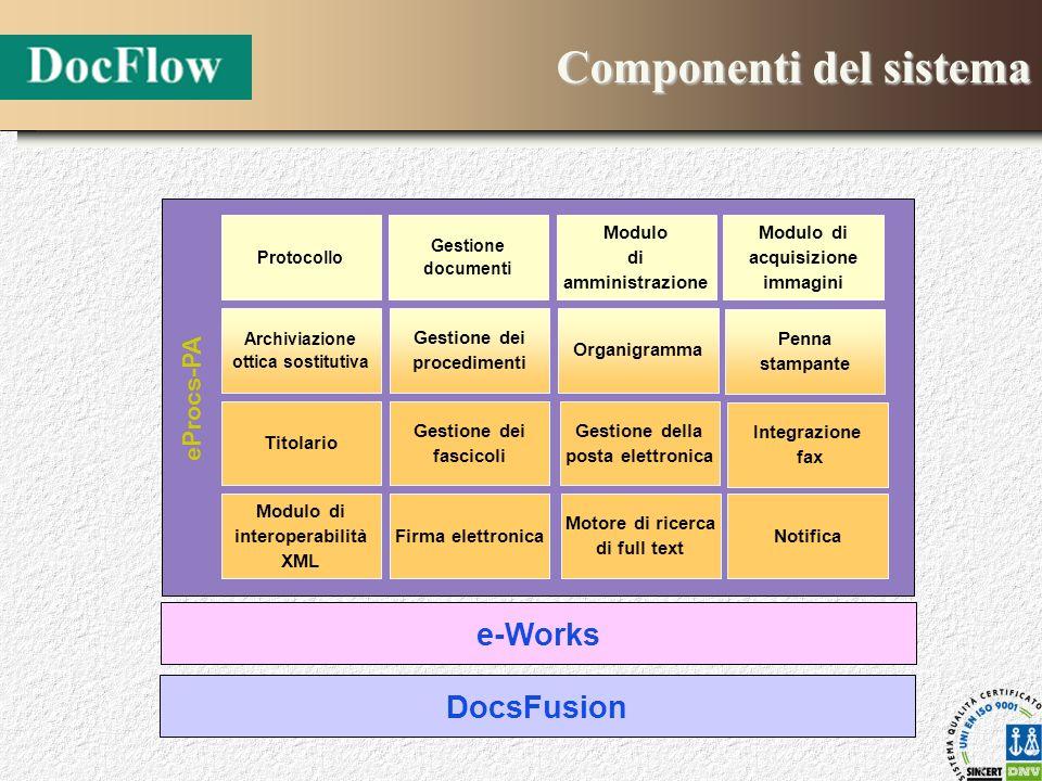 Componenti del sistema Protocollo Gestione documenti Modulo di amministrazione Organigramma Gestione dei procedimenti Archiviazione ottica sostitutiva