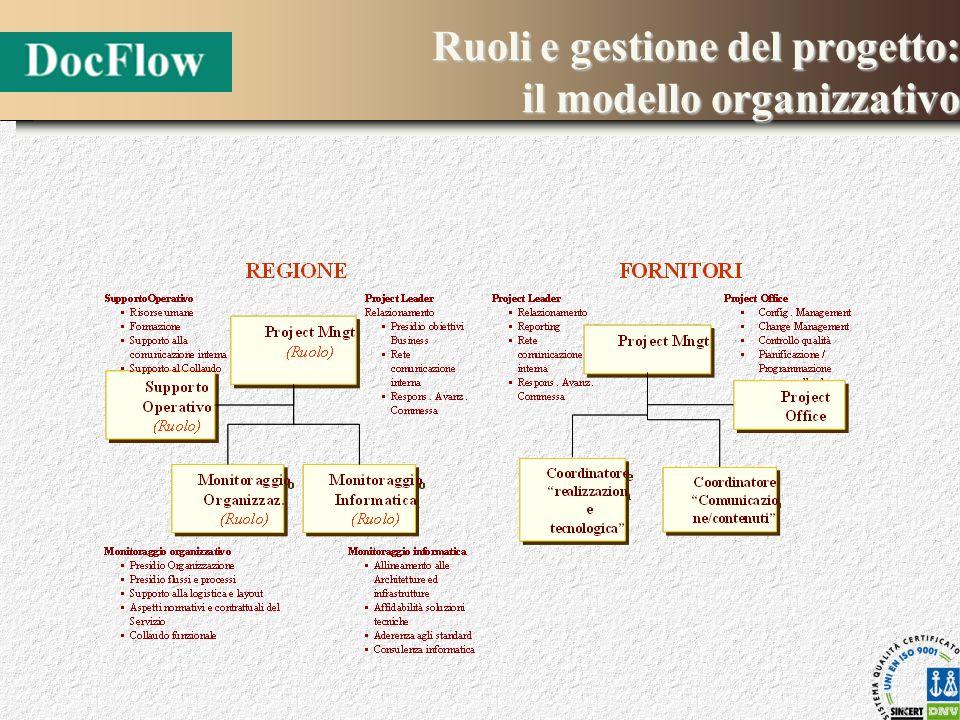 Ruolie gestione del progetto: il modello organizzativo Ruoli e gestione del progetto: il modello organizzativo