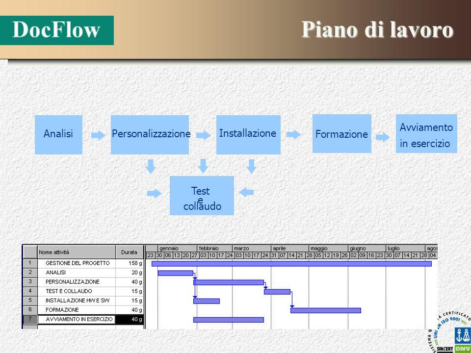 Piano di lavoro Avviamento in esercizio AnalisiPersonalizzazione Installazione Formazione Test e collaudo