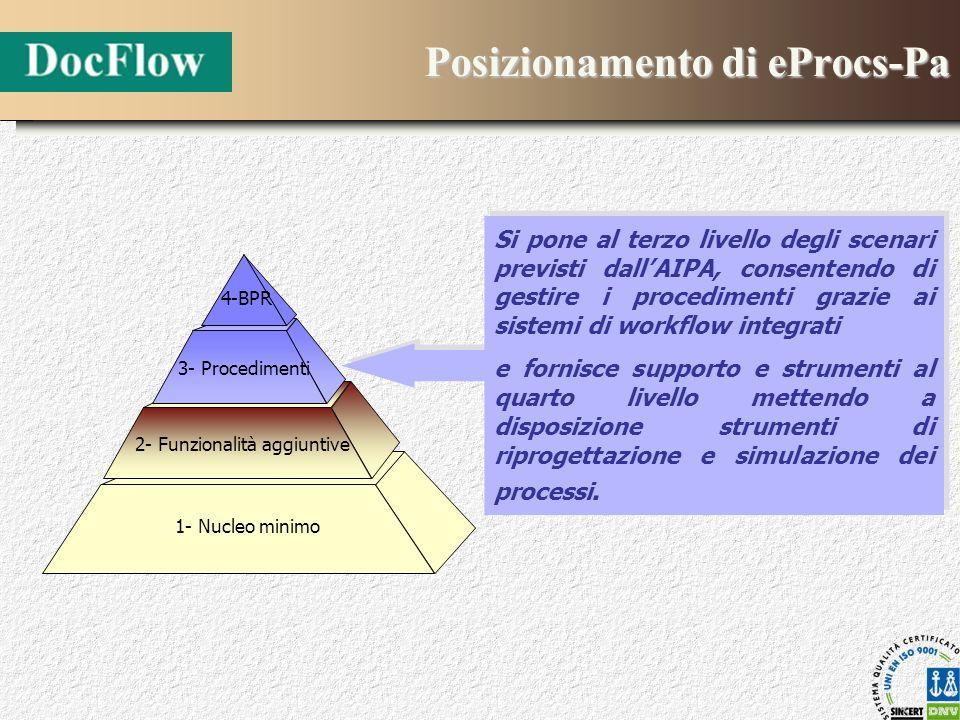 Posizionamento di eProcs-Pa Si pone al terzo livello degli scenari previsti dallAIPA, consentendo di gestire i procedimenti grazie ai sistemi di workf