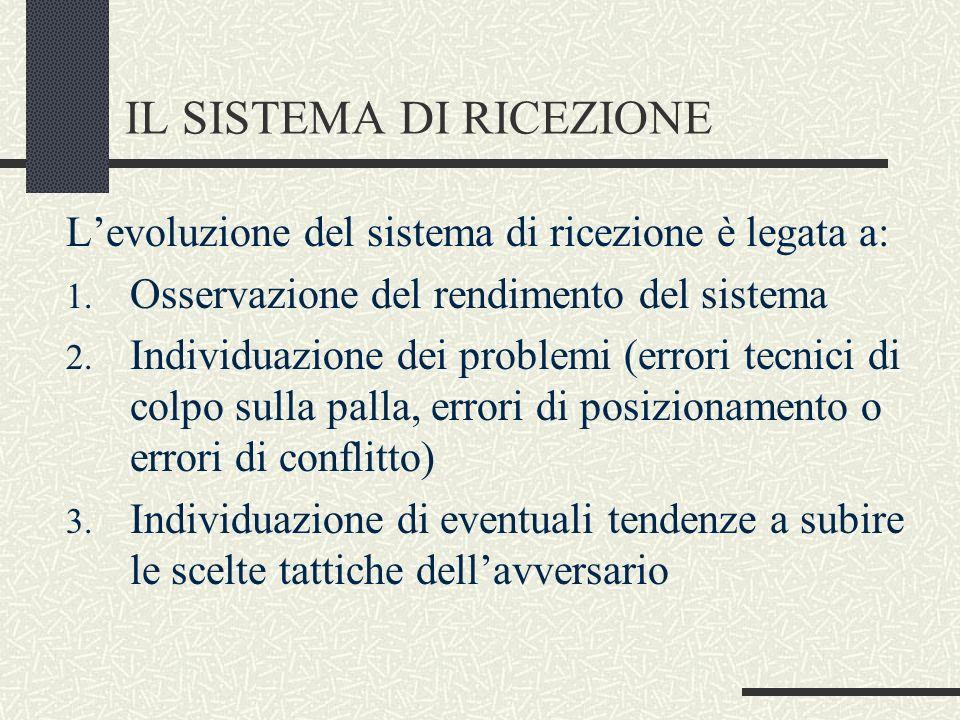 IL SISTEMA DI RICEZIONE Levoluzione del sistema di ricezione è legata a: 1. Osservazione del rendimento del sistema 2. Individuazione dei problemi (er