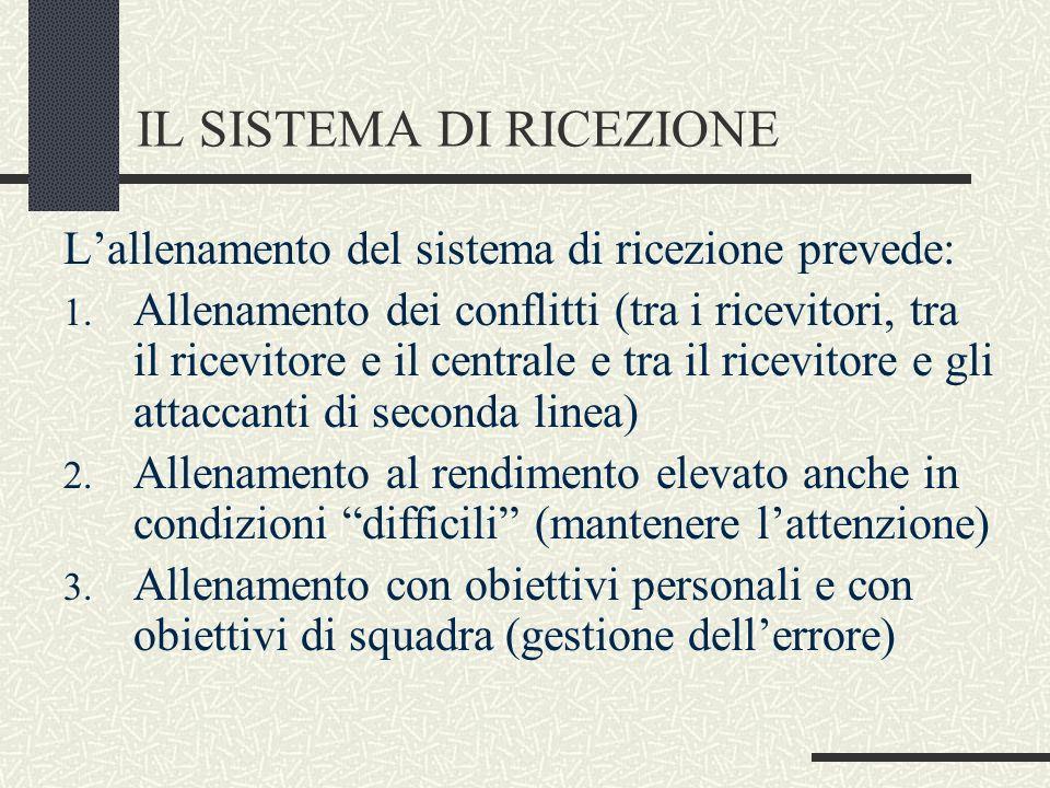 IL SISTEMA DI RICEZIONE Lallenamento del sistema di ricezione prevede: 1. Allenamento dei conflitti (tra i ricevitori, tra il ricevitore e il centrale