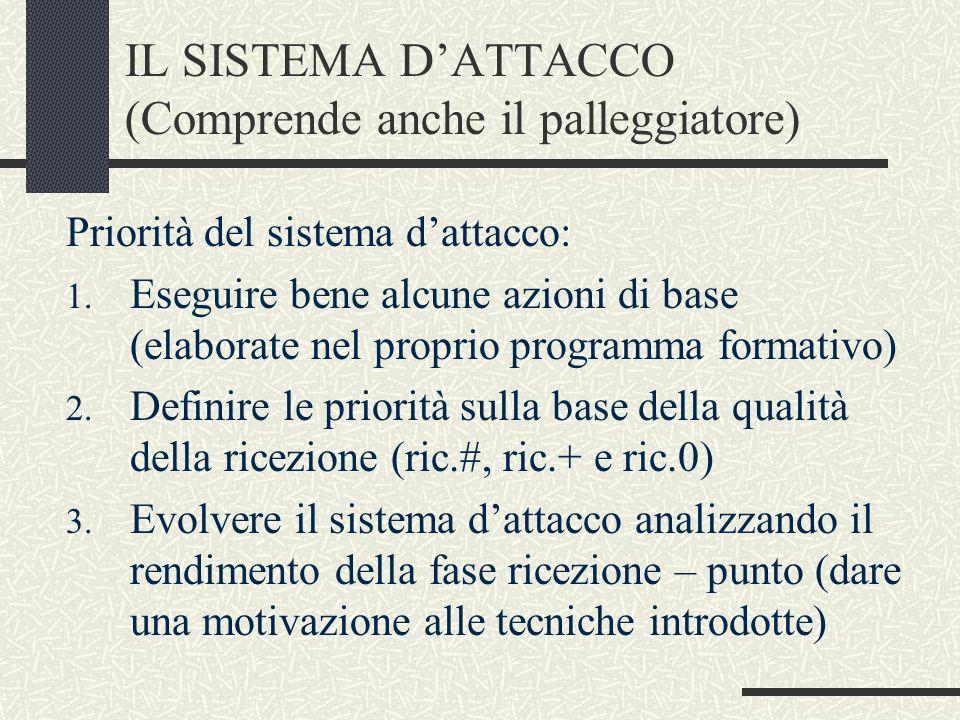 IL SISTEMA DATTACCO (Comprende anche il palleggiatore) Priorità del sistema dattacco: 1. Eseguire bene alcune azioni di base (elaborate nel proprio pr