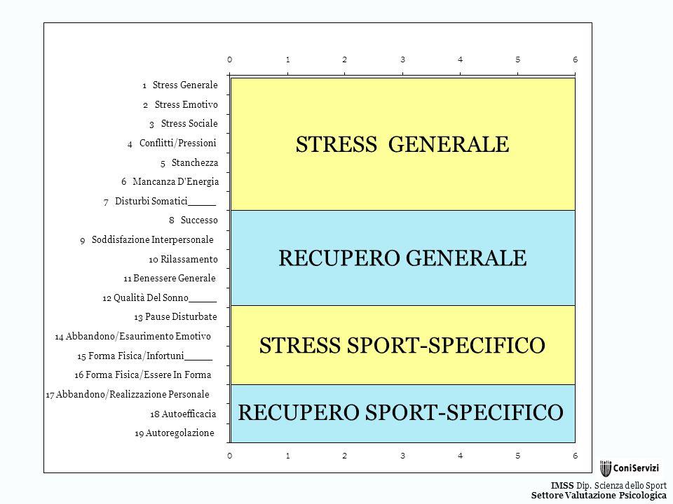 IMSS Dip. Scienza dello Sport Settore Valutazione Psicologica STRESS GENERALE RECUPERO GENERALE STRESS SPORT-SPECIFICO RECUPERO SPORT-SPECIFICO