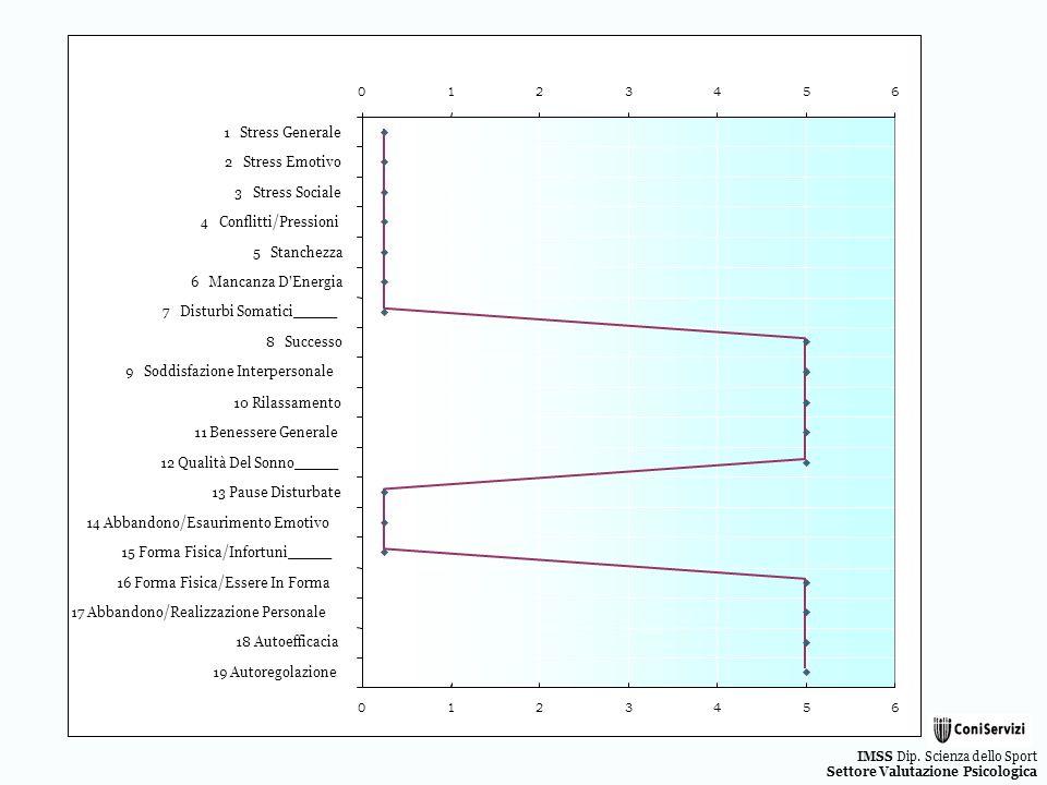 IMSS Dip. Scienza dello Sport Settore Valutazione Psicologica 0123456 1 Stress Generale 2 Stress Emotivo 3 Stress Sociale 4 Conflitti/Pressioni 5 Stan