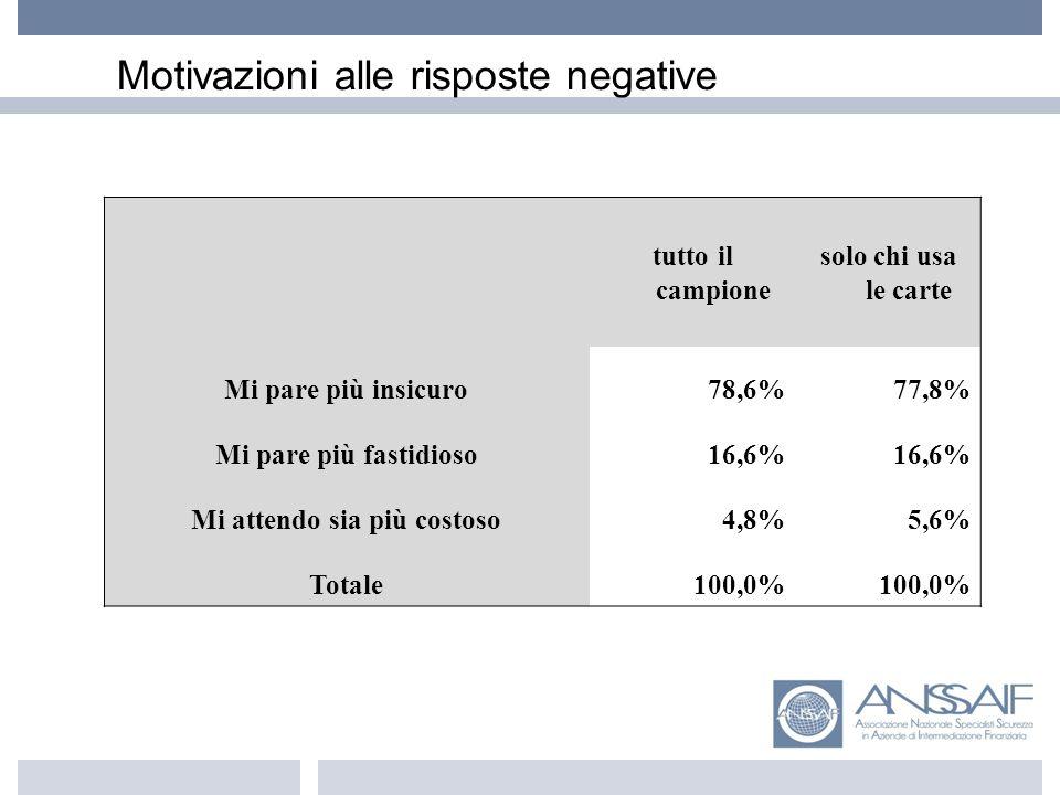 Motivazioni alle risposte negative tutto il campione solo chi usa le carte Mi pare più insicuro78,6%77,8% Mi pare più fastidioso16,6% Mi attendo sia più costoso4,8%5,6% Totale100,0%