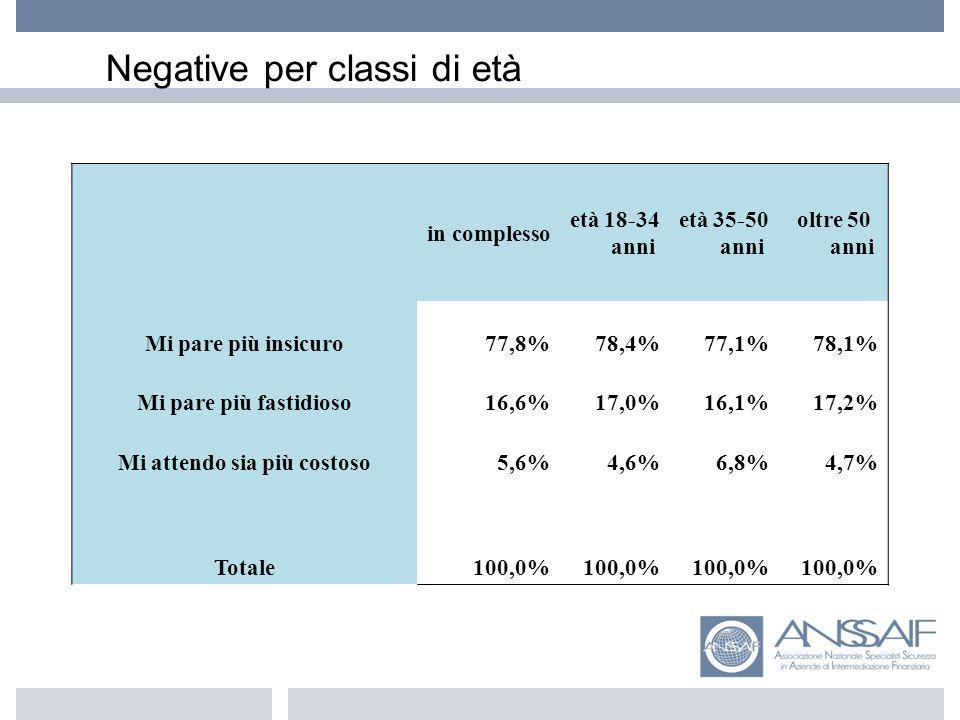 Negative per classi di età in complesso età 18-34 anni età 35-50 anni oltre 50 anni Mi pare più insicuro77,8%78,4%77,1%78,1% Mi pare più fastidioso16,6%17,0%16,1%17,2% Mi attendo sia più costoso5,6%4,6%6,8%4,7% Totale100,0%