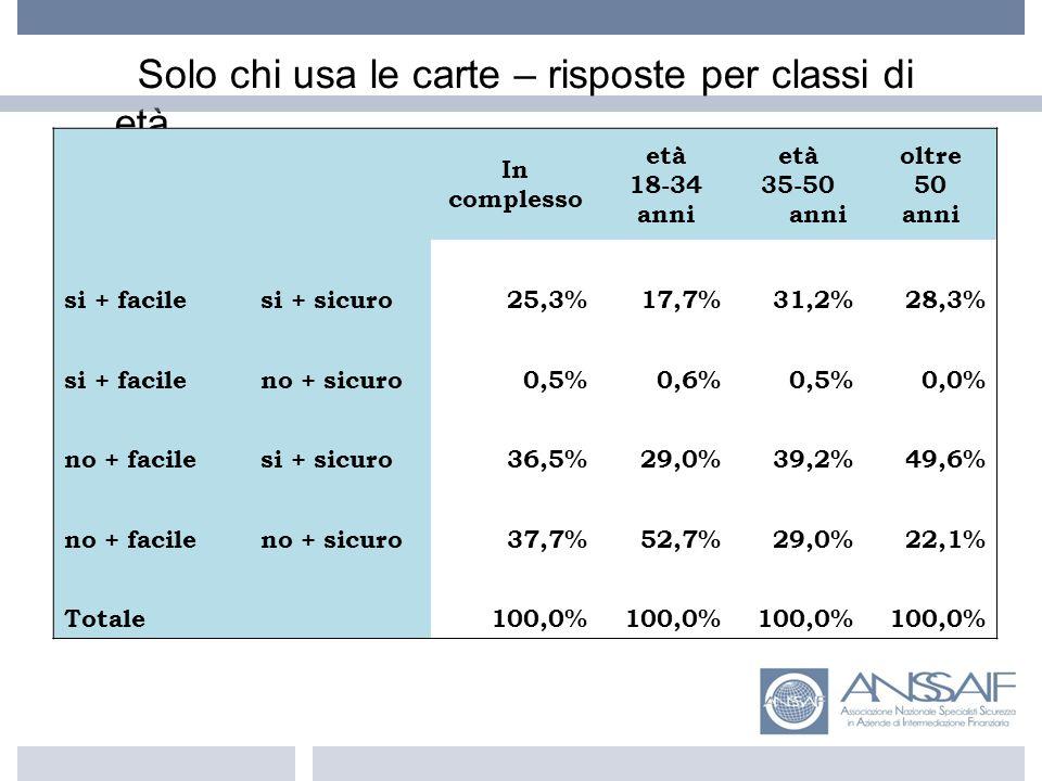 Solo chi usa le carte – risposte per classi di età In complesso età 18-34 anni età 35-50 anni oltre 50 anni si + facilesi + sicuro25,3%17,7%31,2%28,3% si + facileno + sicuro0,5%0,6%0,5%0,0% no + facilesi + sicuro36,5%29,0%39,2%49,6% no + facileno + sicuro37,7%52,7%29,0%22,1% Totale 100,0%