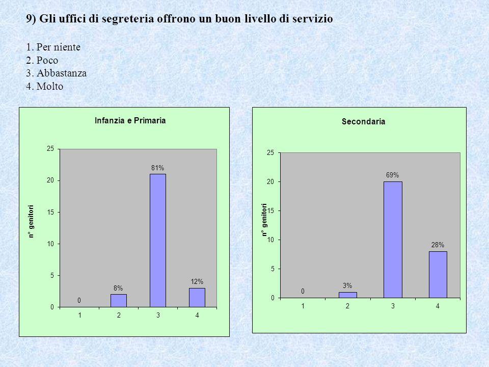 9) Gli uffici di segreteria offrono un buon livello di servizio 1. Per niente 2. Poco 3. Abbastanza 4. Molto