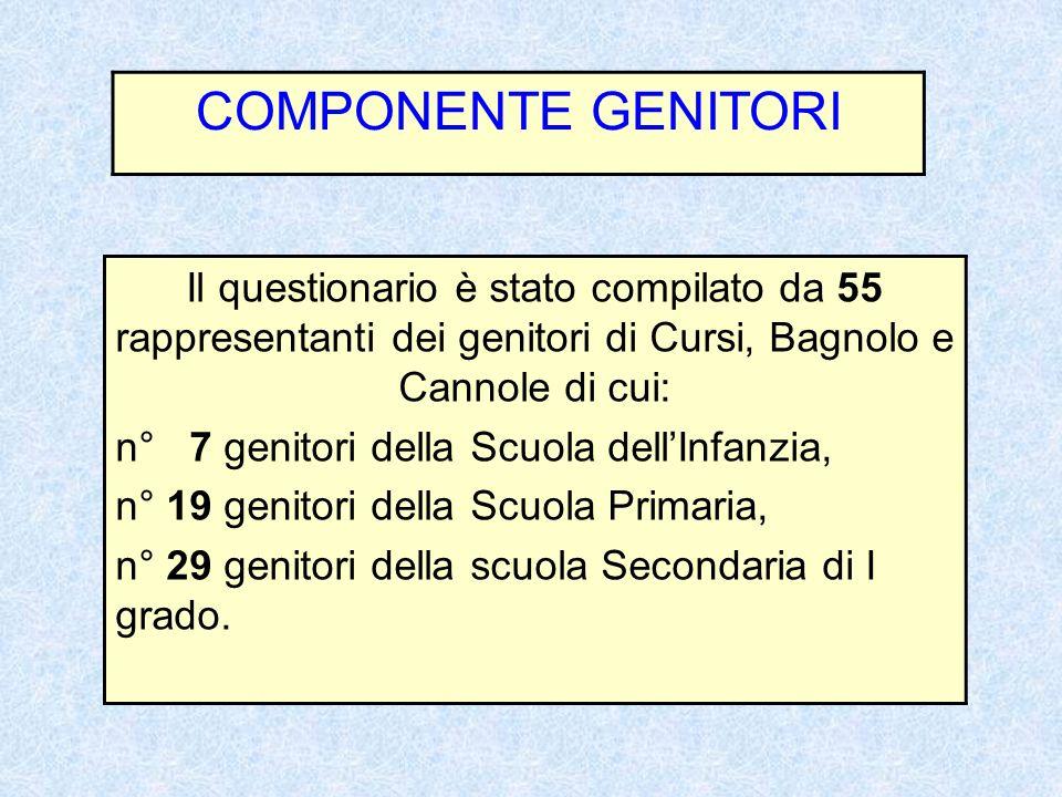 COMPONENTE GENITORI Il questionario è stato compilato da 55 rappresentanti dei genitori di Cursi, Bagnolo e Cannole di cui: n° 7 genitori della Scuola