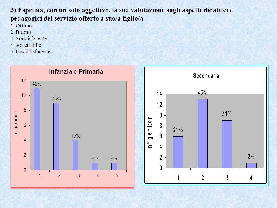 3) Esprima, con un solo aggettivo, la sua valutazione sugli aspetti didattici e pedagogici del servizio offerto a suo/a figlio/a 1. Ottimo 2. Buono 3.